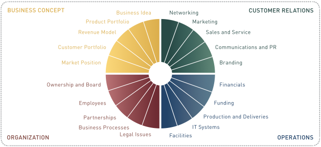 GrowthWheel Framework