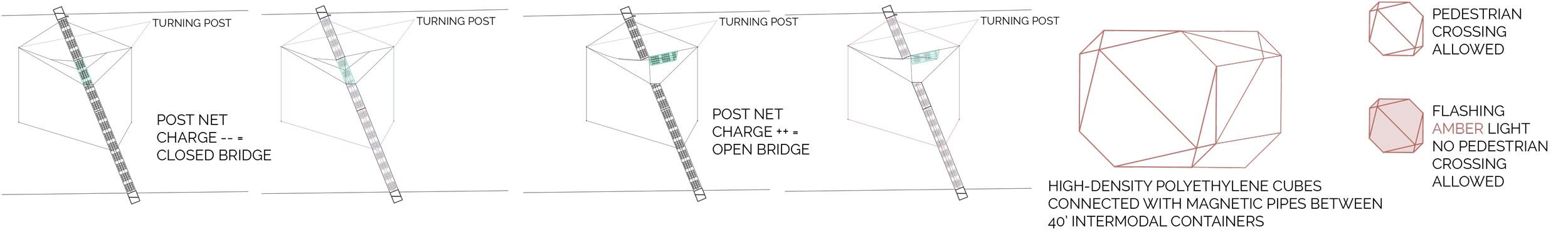 The Hive Bridge Operation Diagrams