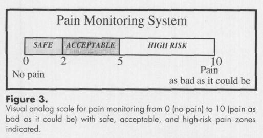 Smertemonitoreringsmodellen er utviklet av Dr. Roland Thomee.Gjengitt på forskerlivet.no etter tillatelse fra forfatteren. Thomee R, a comprehensive treatment approach for patellofemoral pain syndrome in young women. Phys Ther 1997;77:1690-1703.
