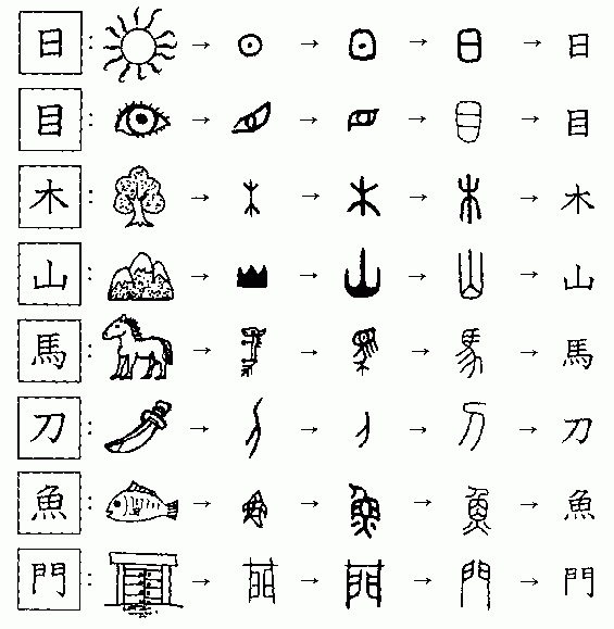 Chinese pictograph