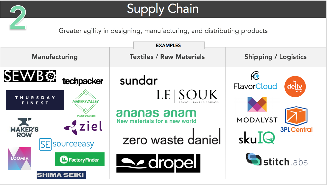 FashiontechSupplyChain-examples.png