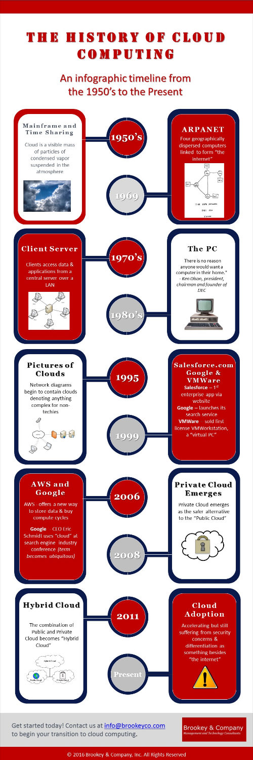 Brookey & Company History of Cloud Computing Infographic