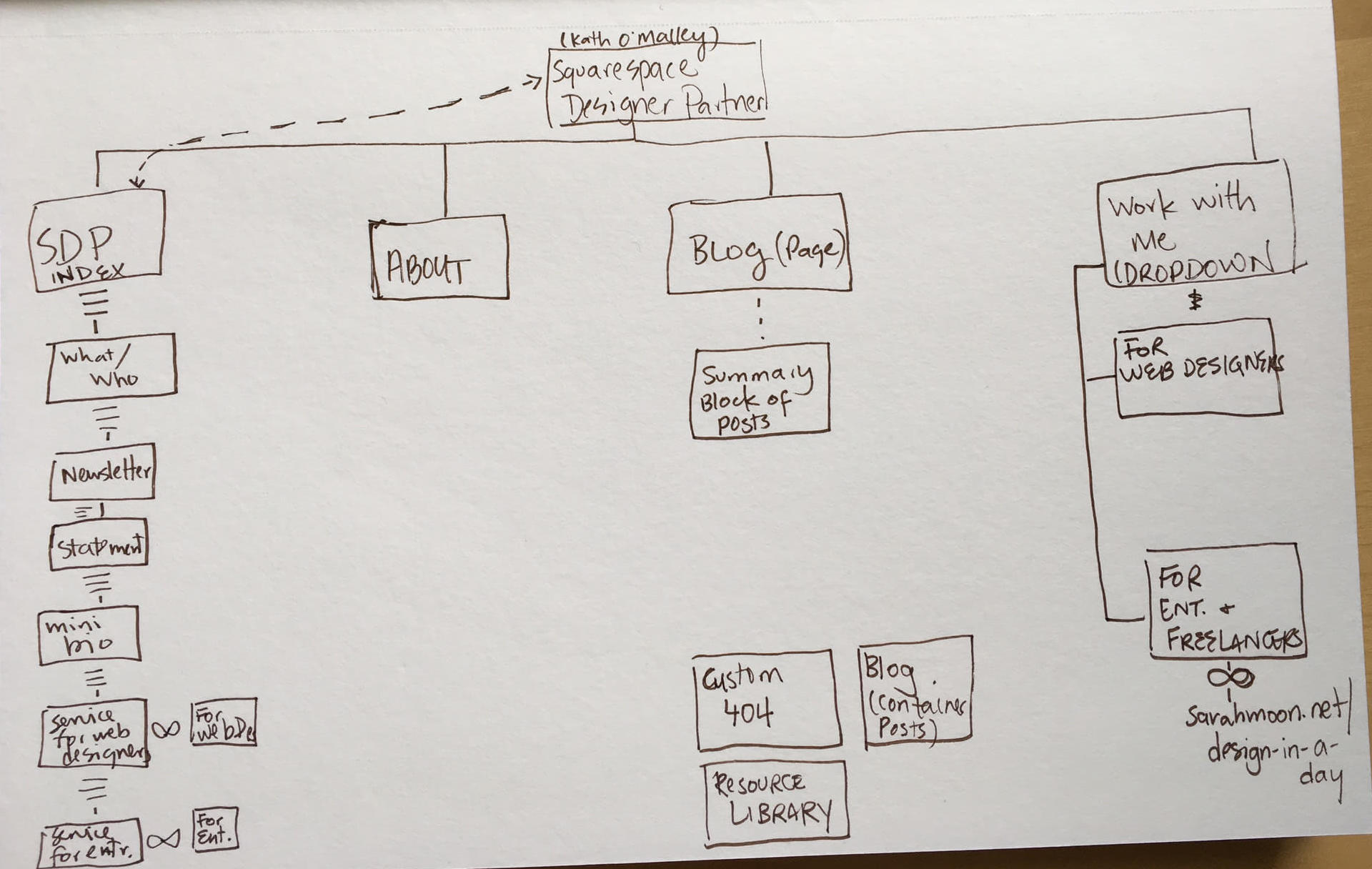 Have you noticed the change? Time to do another sitemap, I think.