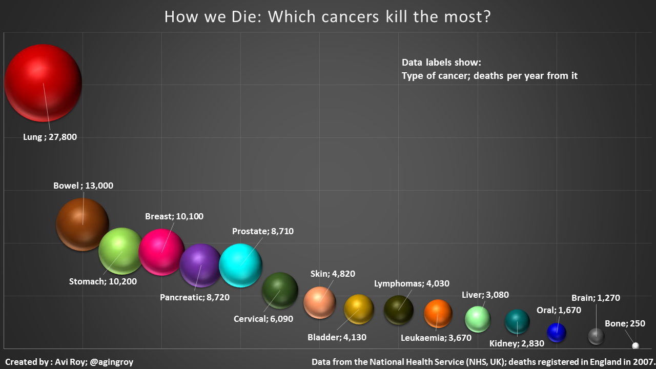 Which cancers kill the most?