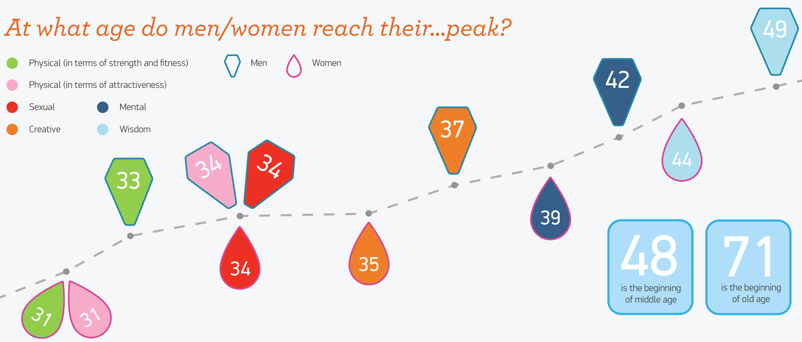 At what age do men and women reach their peak