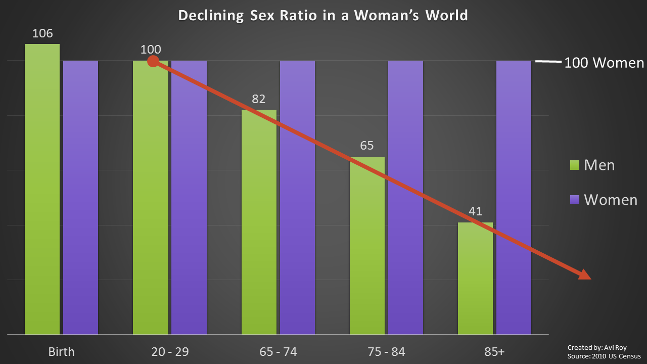 According to US census data, there are only 41 men alive for every 100 women after 85.