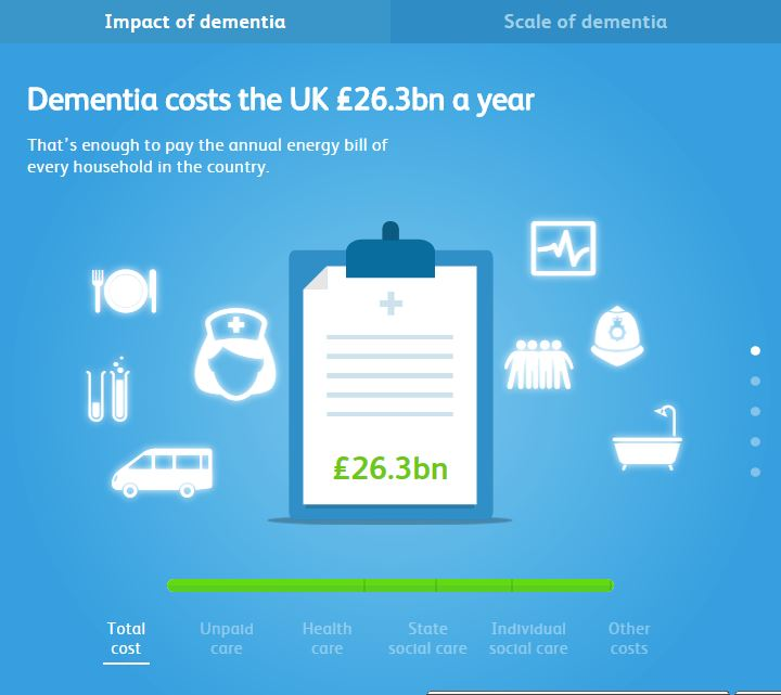 Check out this infographic by Alzheimer's Society UK