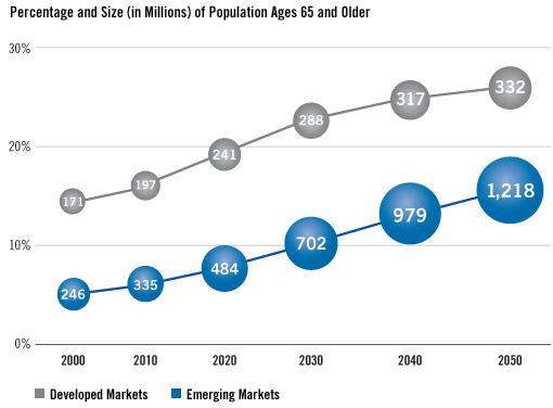 Source: U.S. Census Bureau International Database, November 2010.