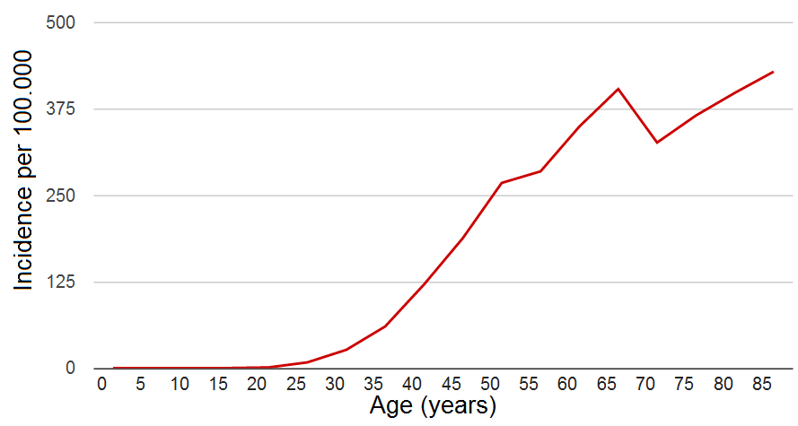 Breast cancer incidence by age in women (UK) 2006-2008 Source: Cancer Research UK