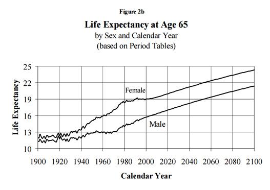 Figure 2 : Increase in life expectancy at age 65 for males and females in the US between 1900 and 1999 and projections until 2100. Figure credit (Bell and Miller, 2002)