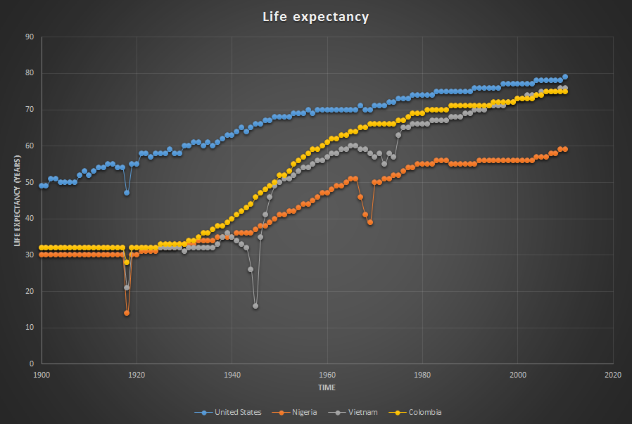 Figure 5 : Life expectancy at birth from 1900 until 2010 in the US, Nigeria, Vietnam and Colombia. Image credit: Sven Bulterijs. Based on data from  www.gapminder.org