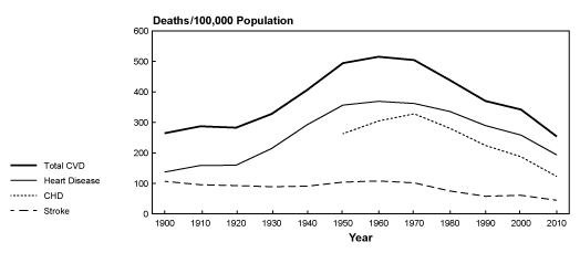 Figure 6 : Non-age adjusted death rates per 100,000 people for cardiovascular disease between 1900 and 2010 in the US. Figure credit (National Heart, Lung, and Blood Institute, 2013)