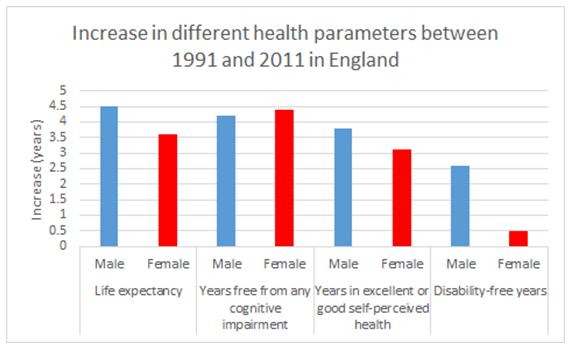Figure 9: Increase in different health parameters between 1991 and 2011 in England. Image credit: Sven Bulterijs. Based on data from (Jagger et al., 2016)