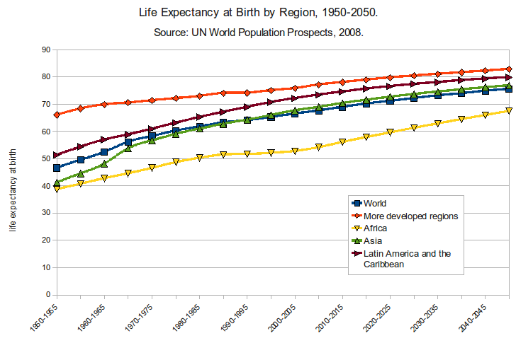 Life expectancy is levelling out in developed nations