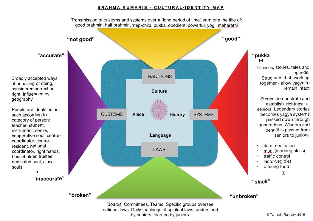 a cultural map of the brhama kumaris