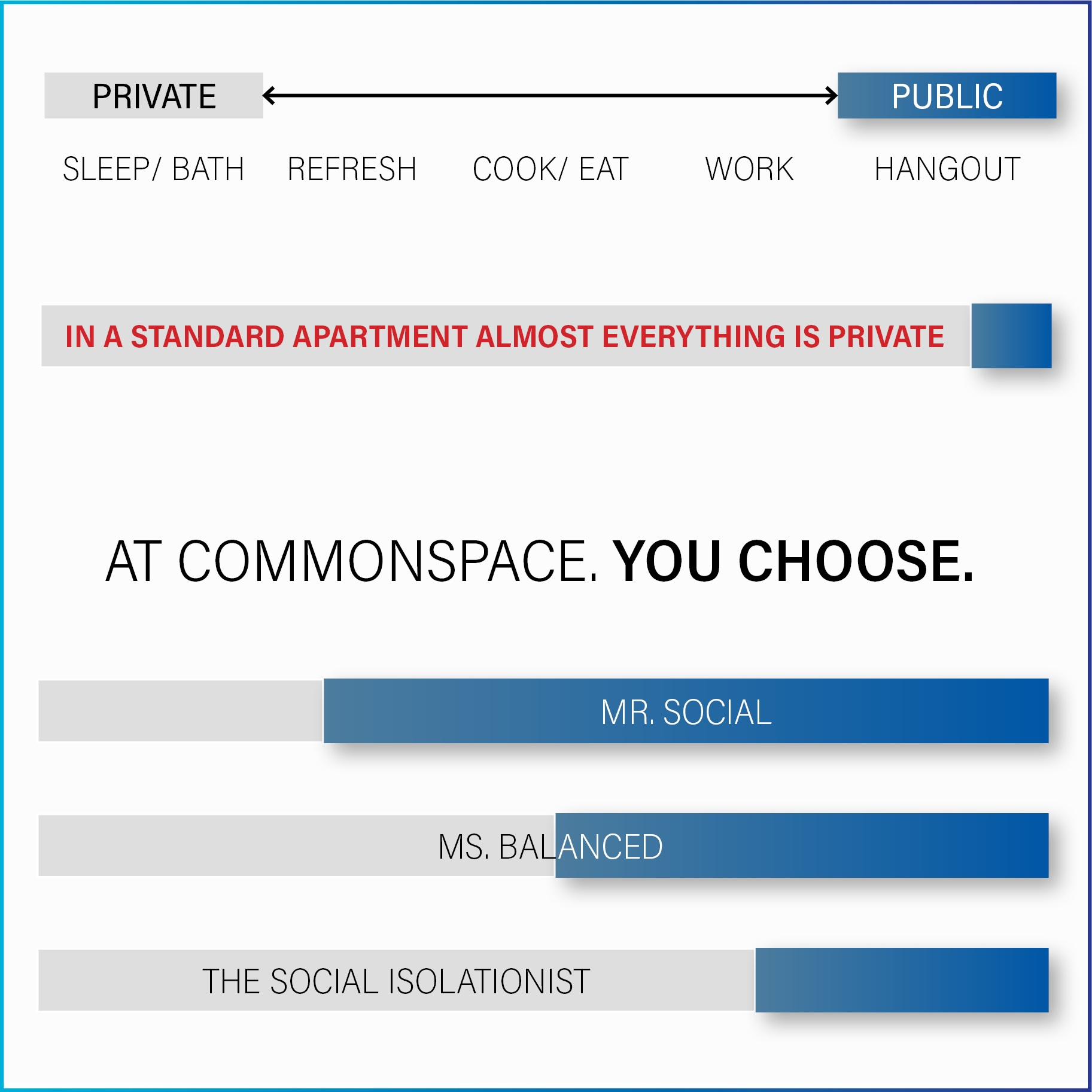 COMMUNITY, WHEN YOU WANT IT. - AT COMMONSPACE WE ENCOURAGE CUSTOMIZED LIVING TO SUIT YOUR PERSONALITY AND YOUR MOOD. Feeling social, come hang out. not feeling it, you have everything you need in your unit.So, THE CHOICE IS YOURS- EVERYDAY.
