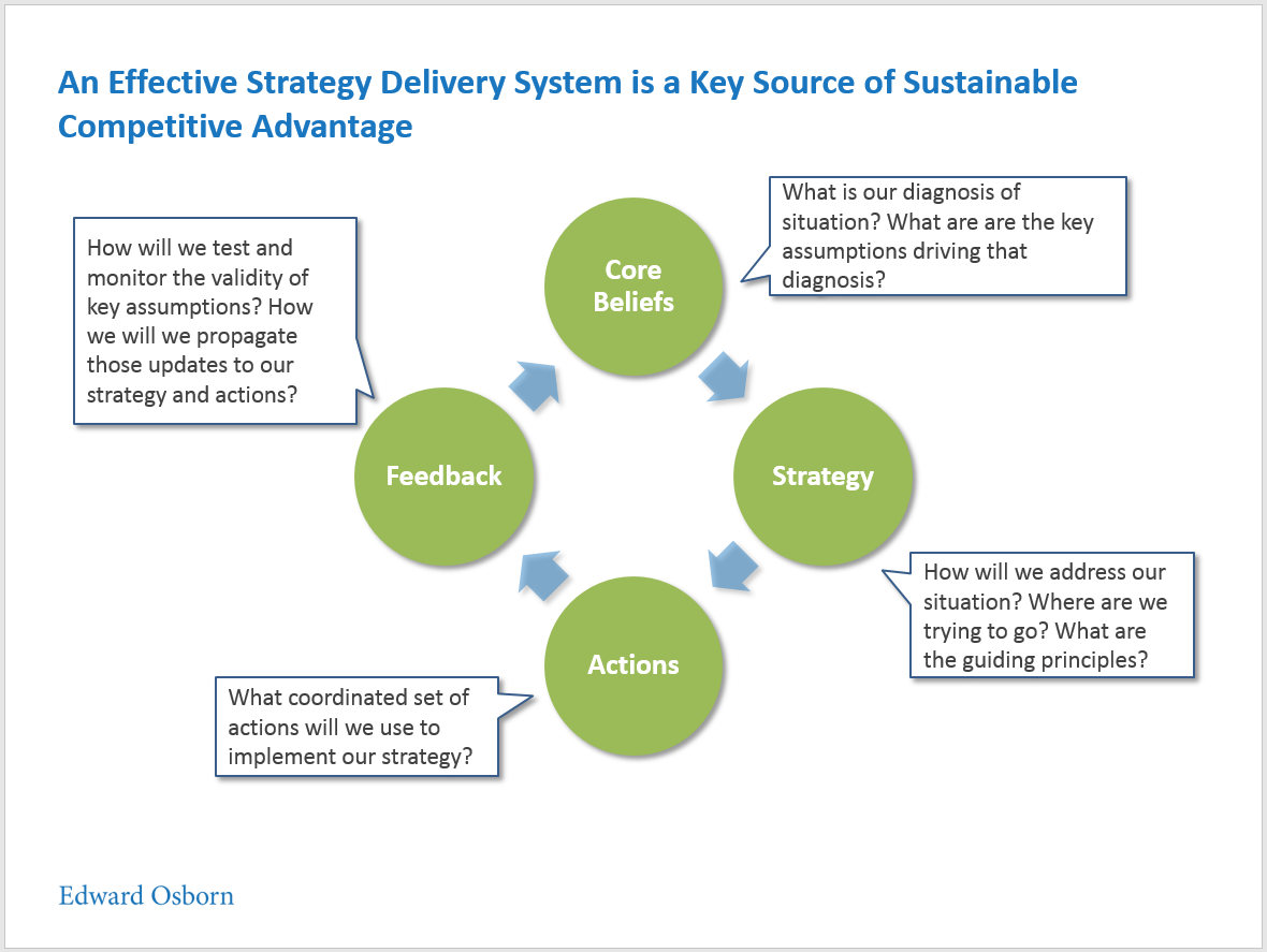 Effective Strategy Delivery