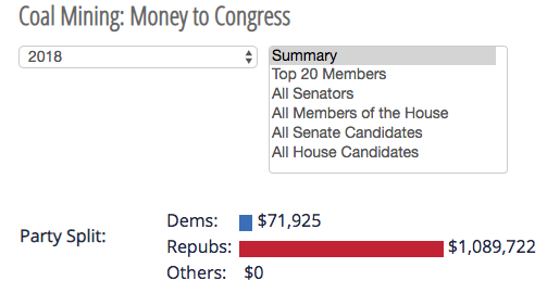 Coal Mining Money to Congress, Campaign Financing