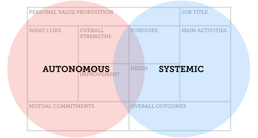 Talent development is about finding an overlap between what can be achieved with autonomy and what can be allowed in the sistem.