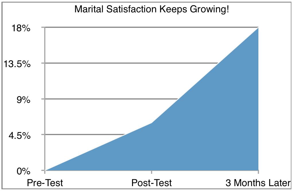Marital Satisfaction Keeps Growing.png