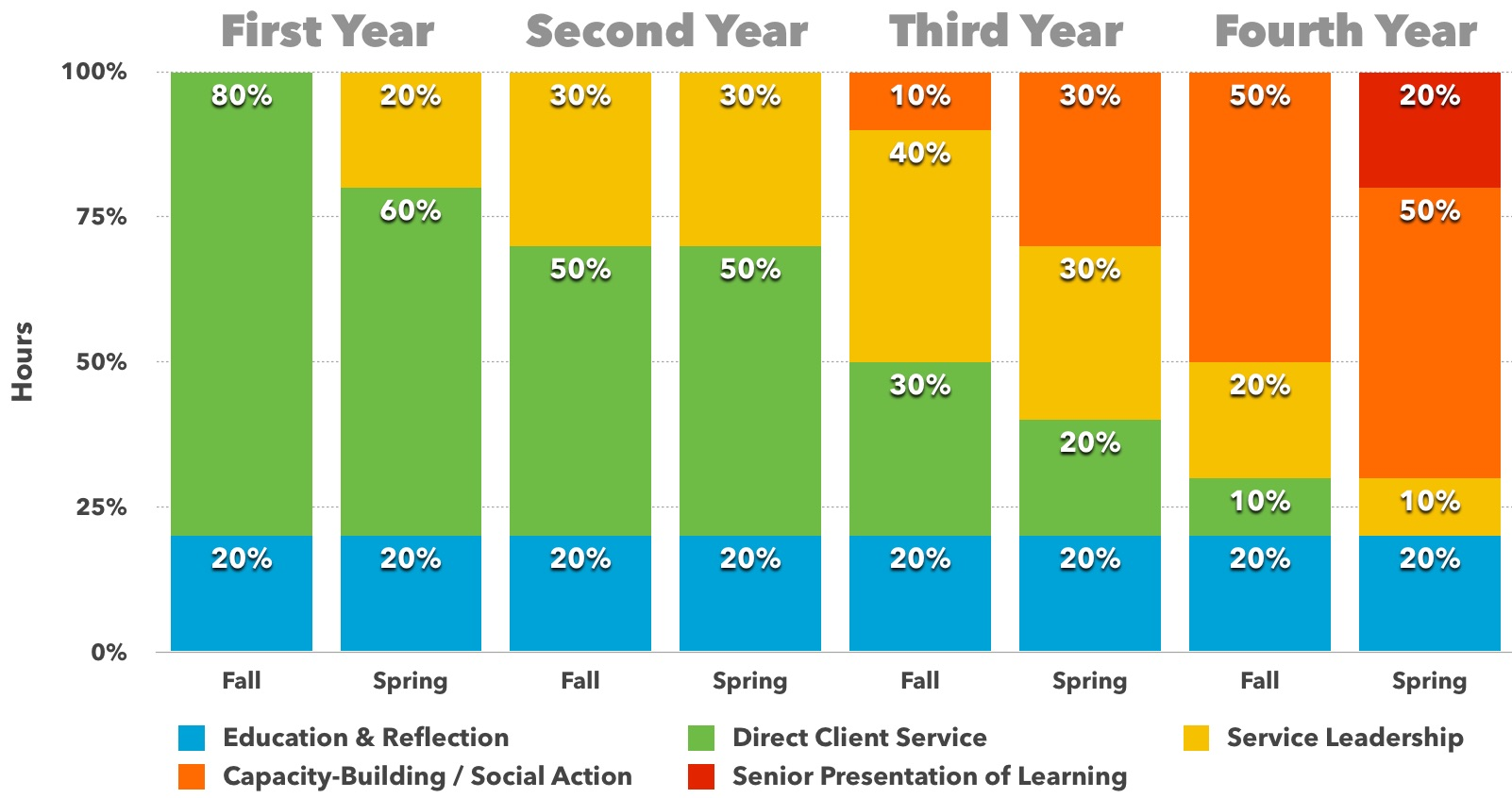 Bonners community engagement focus and roles evolve over their four years in the program, as shown by this sample progression showing how the 140 hours per semester change from the first year to last.Click to enlarge image.