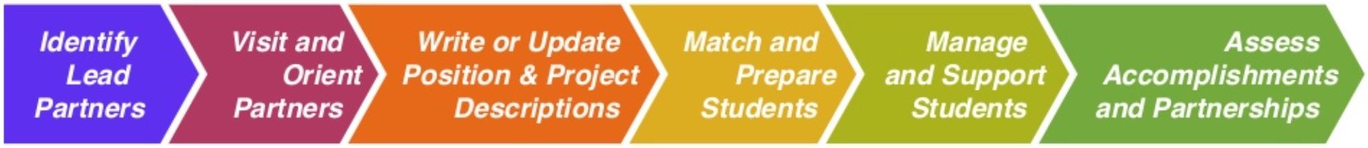 partnership_process.jpg