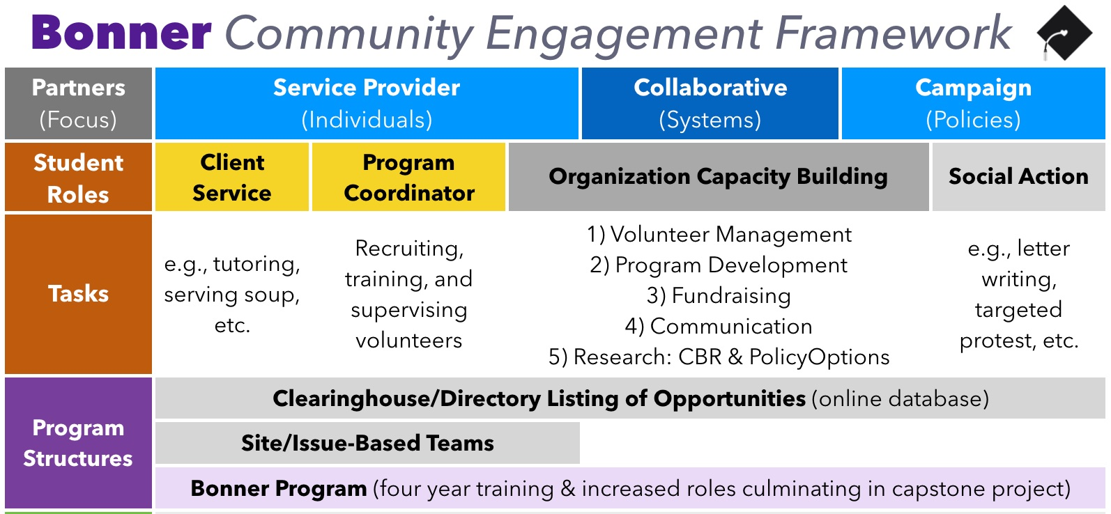 Direct (client) service is the backbone of most campus community engagement, and is usually coordinating by students in site- or issue-based teams. Click to enlarge.