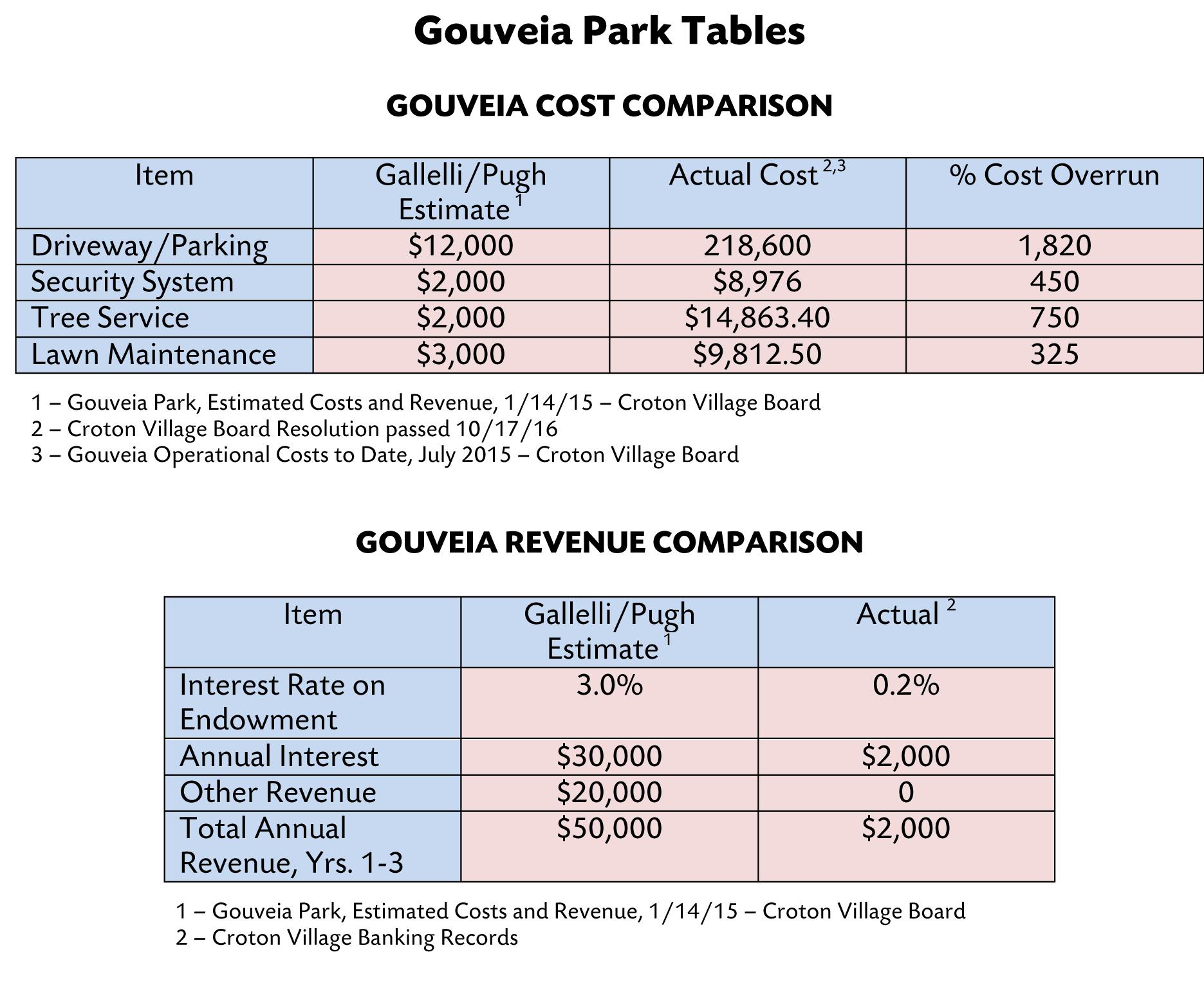 GOUVEIA PARK TABLES_mc.jpg