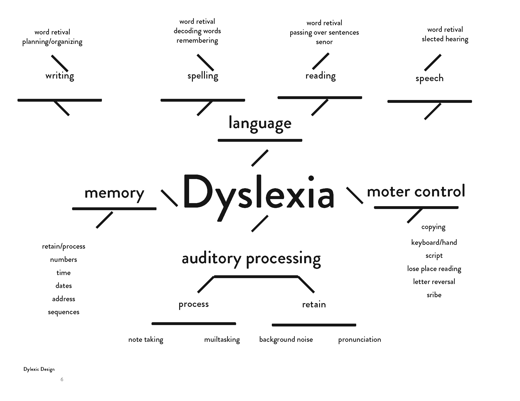 Dylexia_Process_Project_Page_06.jpg