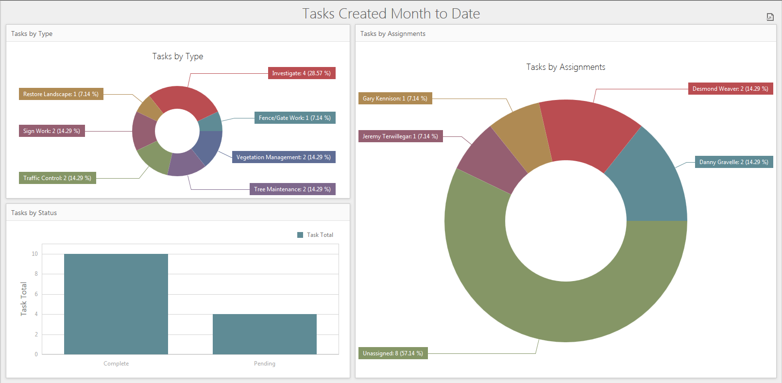 Simple reports and dashboards help illustrate what's taking place throughout the City.