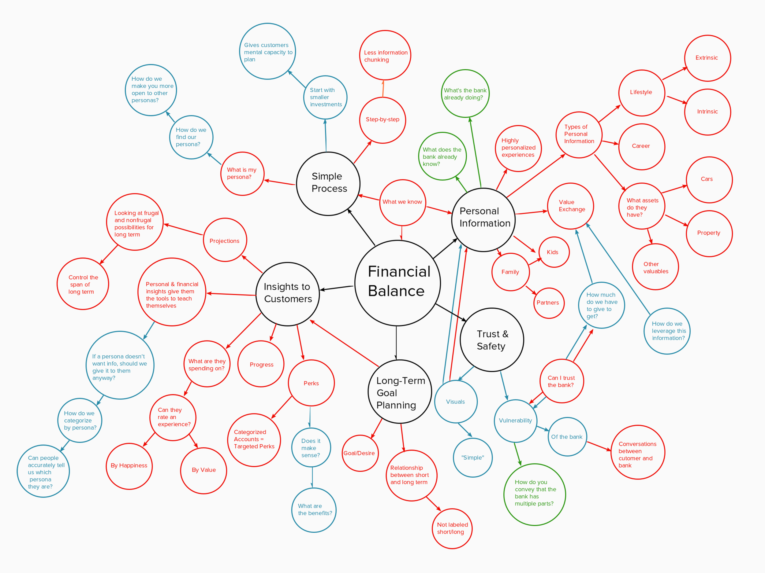 Concept map with insights and pain points of mass affluent customers