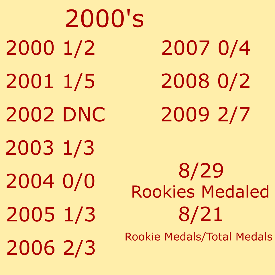 Dispite brilliant performances from individuals, medal output continued to decline in the 2000's.