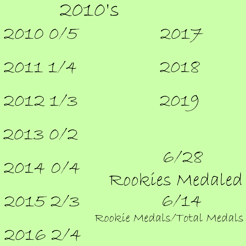 This decade is on track to be the best decade for rookies in USA history.