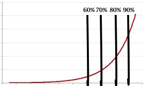 Please note this is not an actual curve but it illustrates the point of training forces get exponentially higher as % of 1 RM increases.