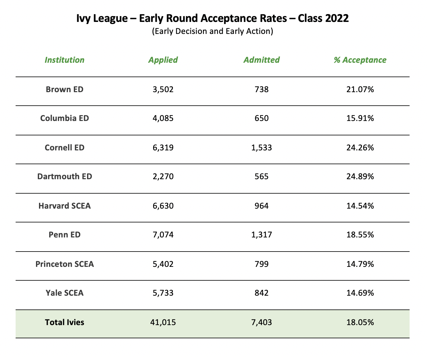 Ivy League Early Round Acceptance Rates
