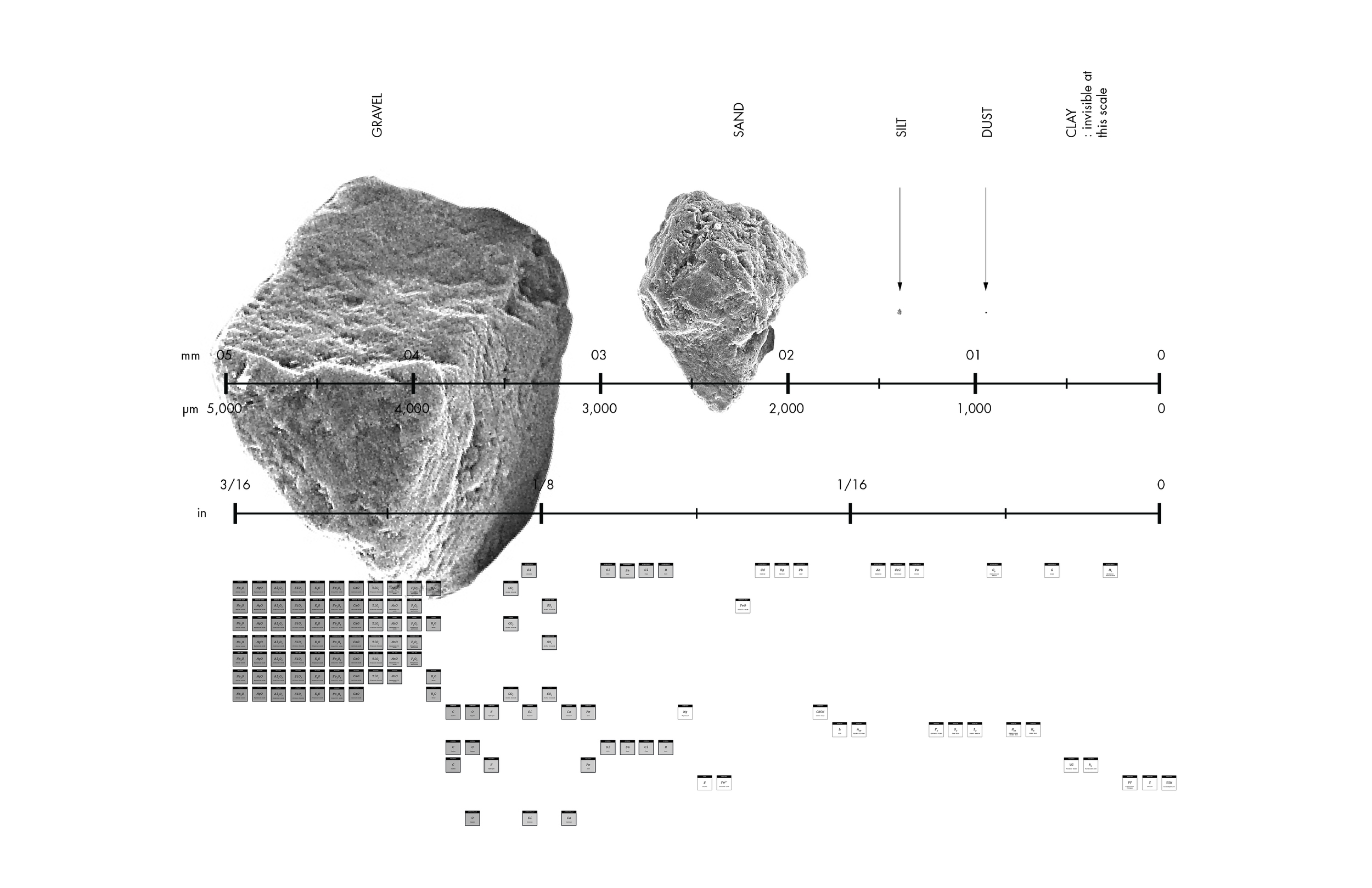 Scale with Periodic Table.jpg