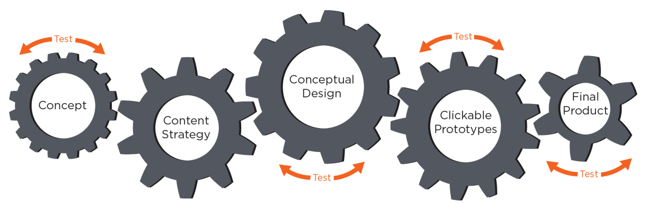 An example typical development lifecycle: UX testing can occur at any stage.