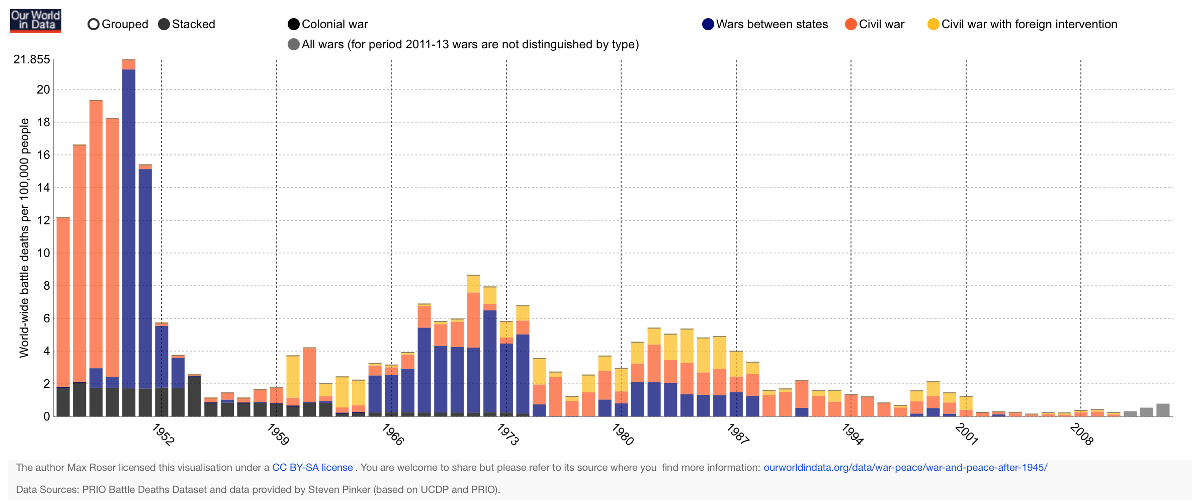 Rate of battle deaths in state-based armed conflicts by type of conflict, 1946-2013 – Max Roser  http://ourworldindata.org/data/war-peace/war-and-peace-after-1945/