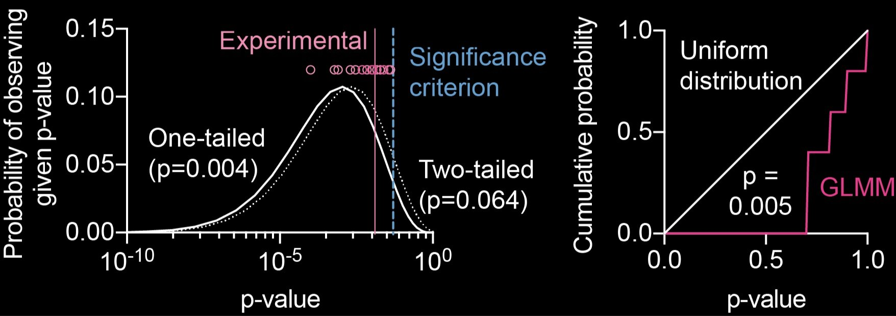 Figure 1 from    Thornquist and Crickmore Science 2019  . The plot on the left shows the expected distributions of p-values for hypothesis-confirming experiments in white, compared to the actual p-values of Danchin et al. in pink. The pink values are much closer to 0.05 (blue dashed line) than you would expect, which could indicate that just-good-enough trials were selected for. The panel on the right shows the expected distribution of p-values when comparing effects across experiments (e.g. the green bars in their Figure 5). Here you would expect a uniform distribution of p-values, since you are effectively drawing from the same population. Instead, the actual values in pink are highly skewed toward 1, indicative of extreme consistency across experiments and pointing to some factor other than the female simply choosing pink vs. green males.