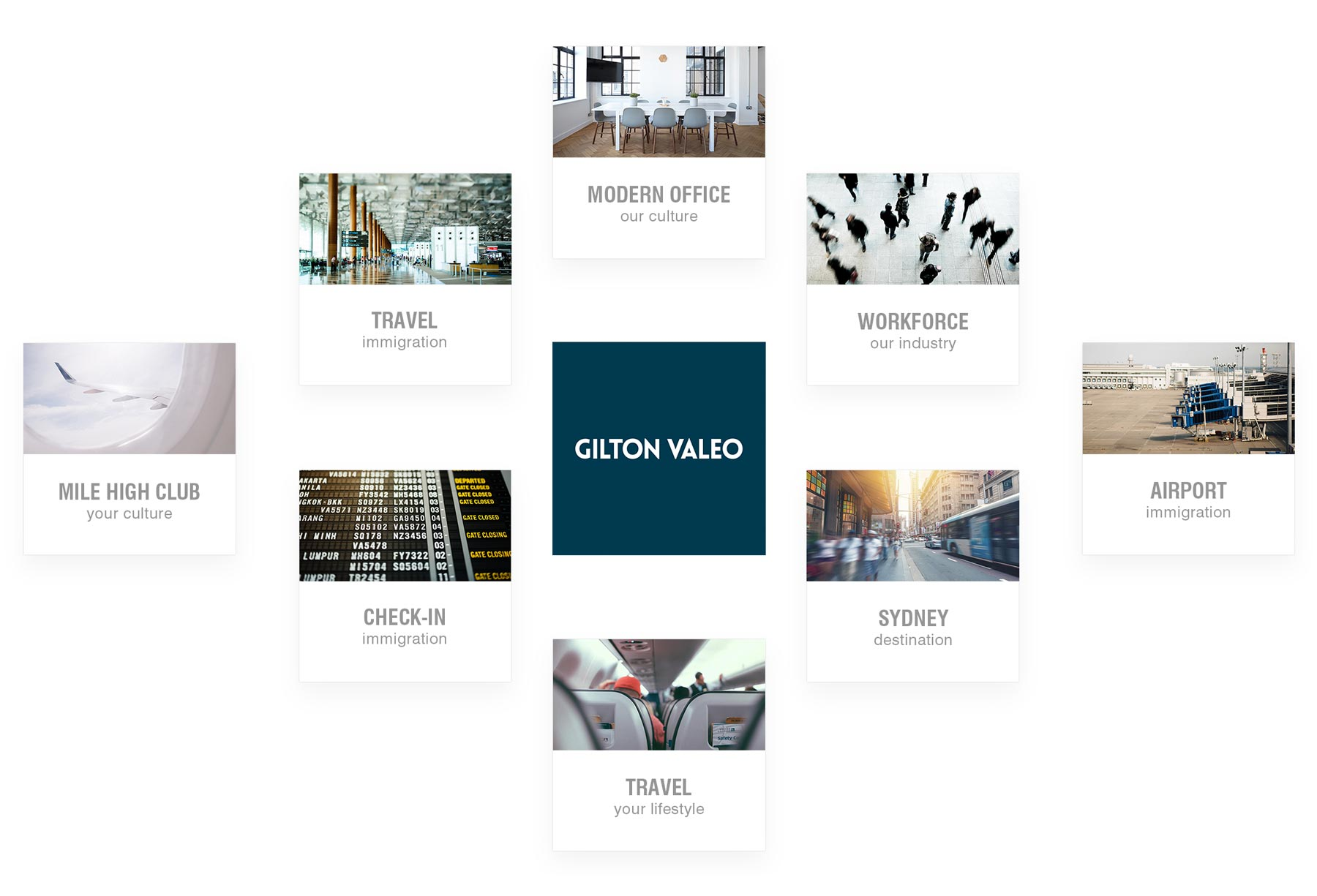 Immigration Law Firm Gilton Valeo Brand Matrix
