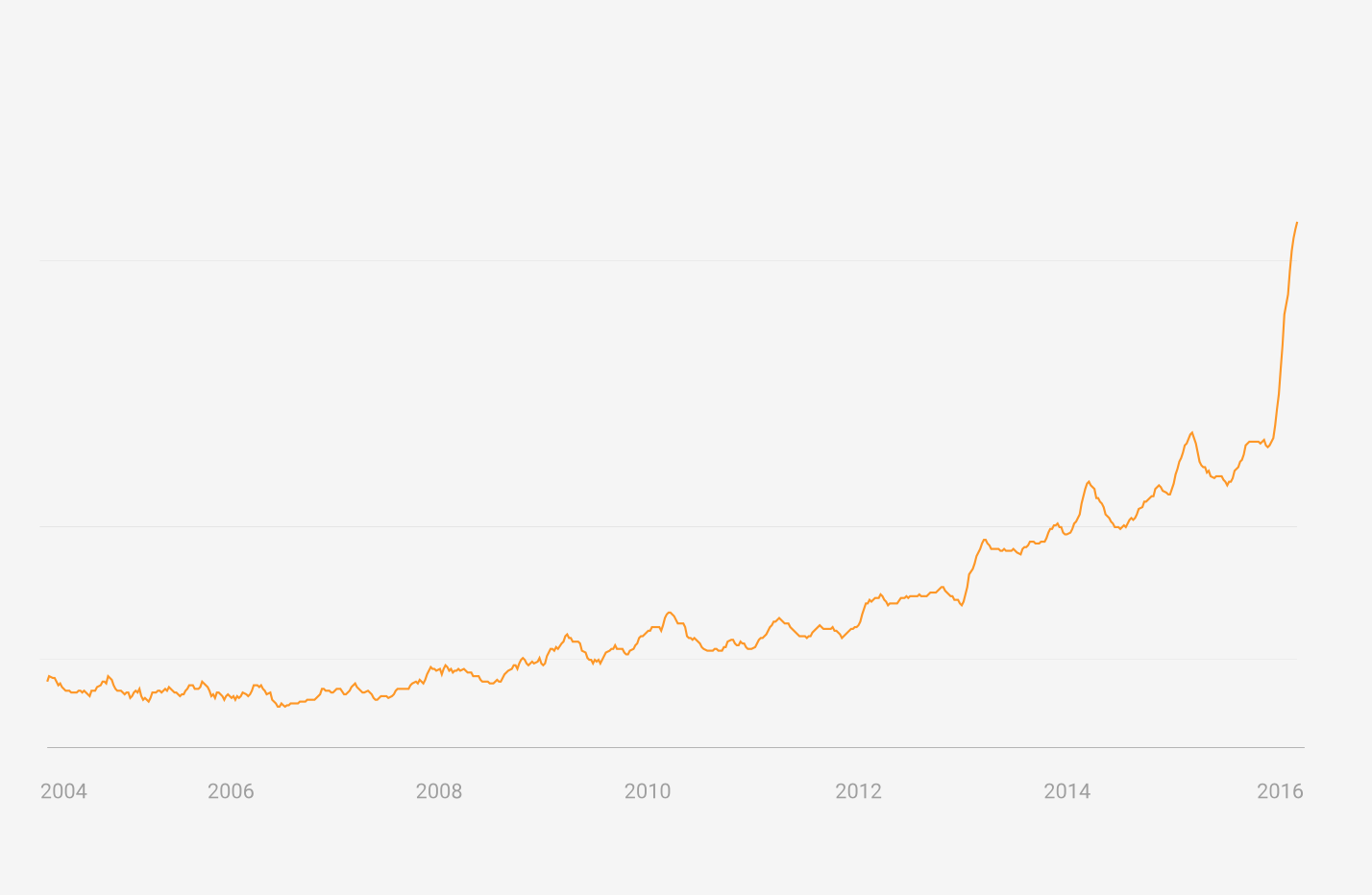 "Google searched for ""turmeric"" from 2004-2016"