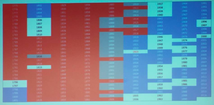 This spreadsheet lists every year in the USA's history. The red fields indicate years that we were actively at war with Native Americans. From a talk given by activist  Mark Charles