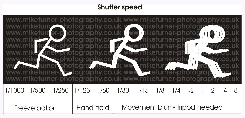 shutter-speeds.jpg