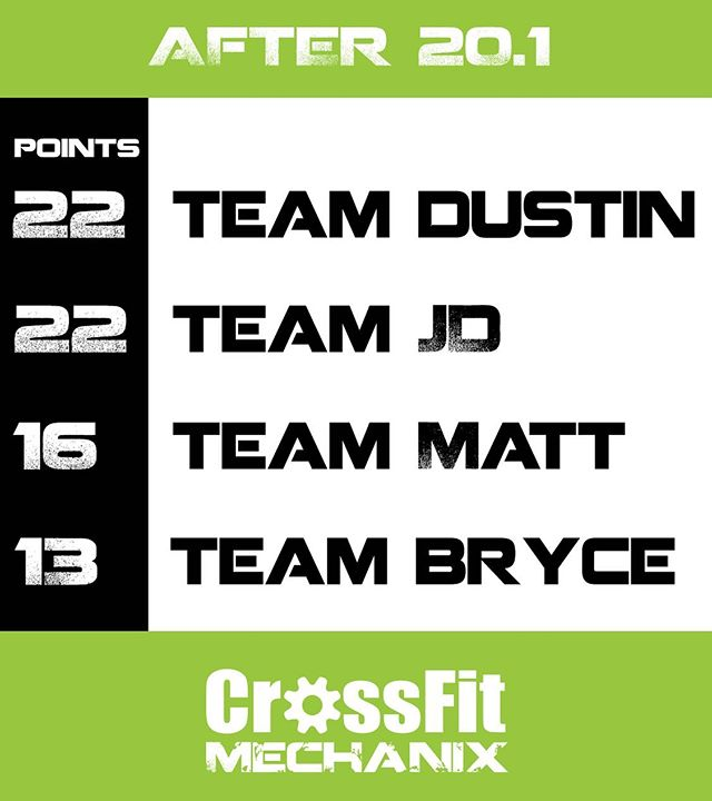 Week one of the Intramural Standings... The team spirt is presented in the scores. Team JD and Dustin were active on social media over the weekend, leaving them in a tie atop the leaderboard. There are 4 weeks left to collect points!!! Come out at 4 on Friday for 20.2 to workout or support your team. Any guesses on the workout? Will we see a new movement?