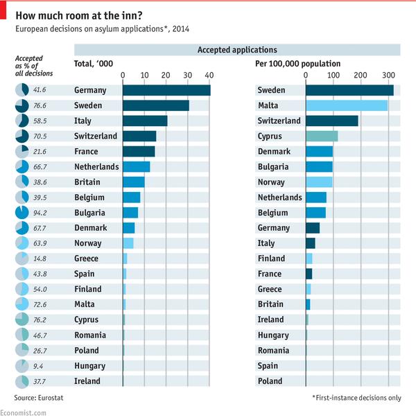 Almanya 2014'te en çok mülteci kabul eden ülkeydi. Başvuruların %41'i kabul edilmiş. İsveç ise %76 kabul oranı ve kişi başına en yüksek mülteci oranıyla en açık ülke. Buna karşın sınırdaki Macaristan sadece %10 kabul oranıyla çok ufak bir rakamı almıştı.
