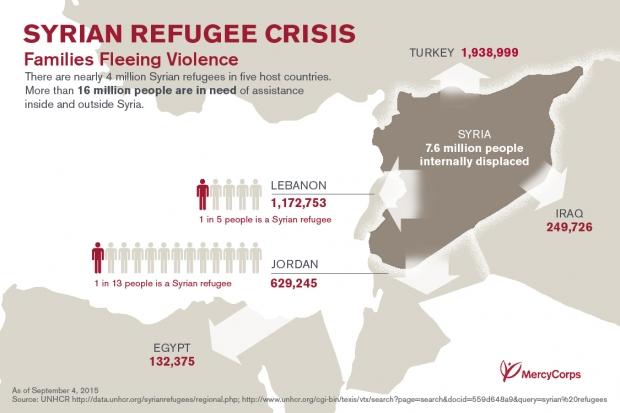 """Mültecilerin çevre ülkelere dağılımı. Lübnan'da her 5 kişiden biri mülteci.Türkiye'de 15 milyon Suriyeli olduğunu düşünün (ya da düşünmeyin...sonra """"hayaldi, gerçek oldu"""" diye afiş basar bizimkiler)"""