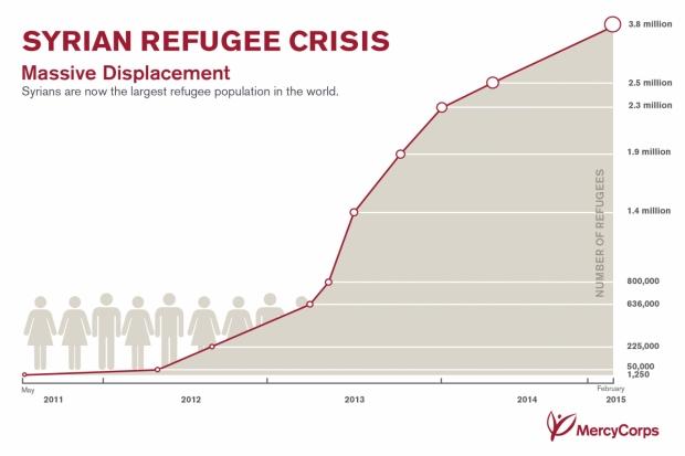 Suriye dışındaki Suriyeli mültecilerin artış hızı. En son rakam 4 milyonun üzerinde.Kaynağı sağlayan Mercy Corps, kamplarda BM is ortak çalışan bir yardım kuruluşu