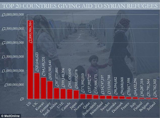 Tüm zengin Arap ülkelerinin mültecilere yardımlarının toplamı, ABD'nin 4.2 milyar dolarlık yardımından daha az.