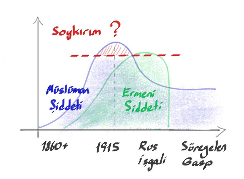 Aşırı bilimsel grafik #1:Soykırım olmayan şiddetin integralini alın,soykırım kriterini aşan kısmıyla karşılaştırın. (kaynak: neresi biliyorsunuz)