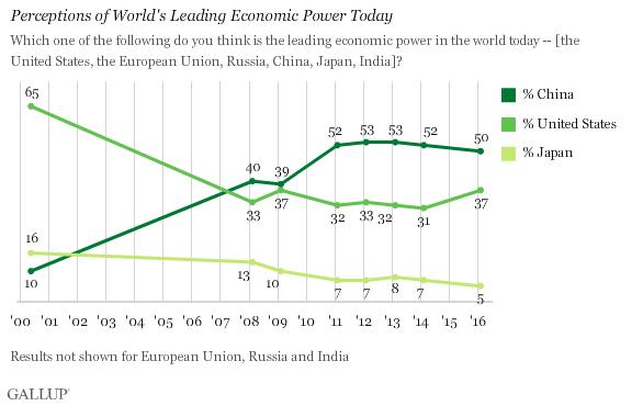 Son 10 senedir, Amerikalıların sadece üçte biri ABD'nin lider ekonomi olduğunu düşünüyor